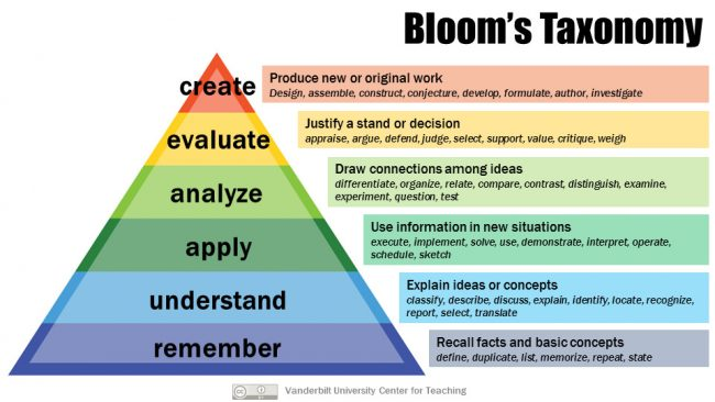 Bloom's Taxonomy Learning Levels