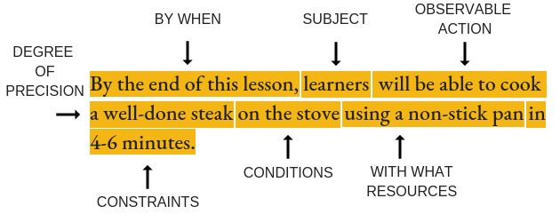 Learning-objective-example